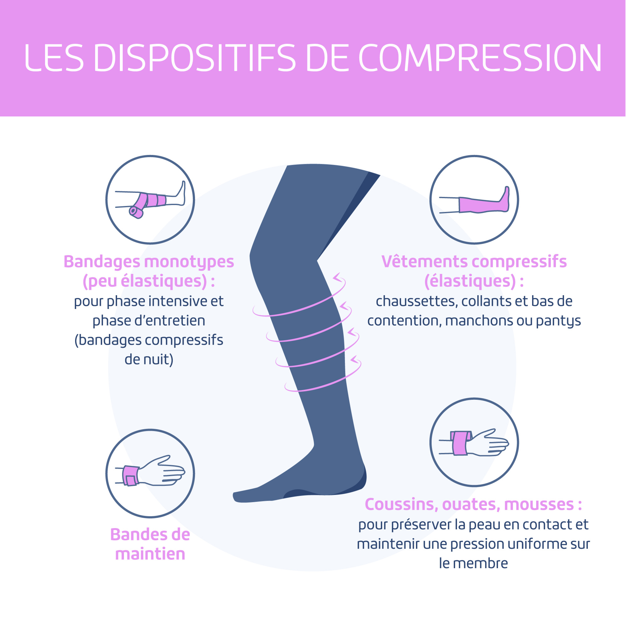 Lymphœdème : les dispositifs de compression